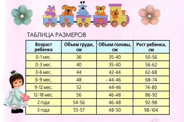 Таблица размеров детей до трех лет